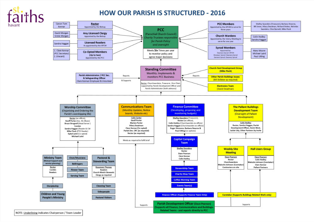 Organisational Chart 2016